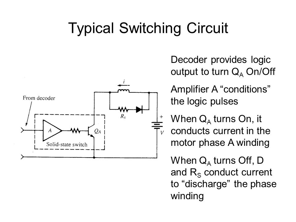 Typical Switching Circuit Decoder provides logic output to turn Q A On/Off Amplifier A conditions the logic pulses When Q A turns On, it conducts current in the motor phase A winding When Q A turns Off, D and R S conduct current to discharge the phase winding