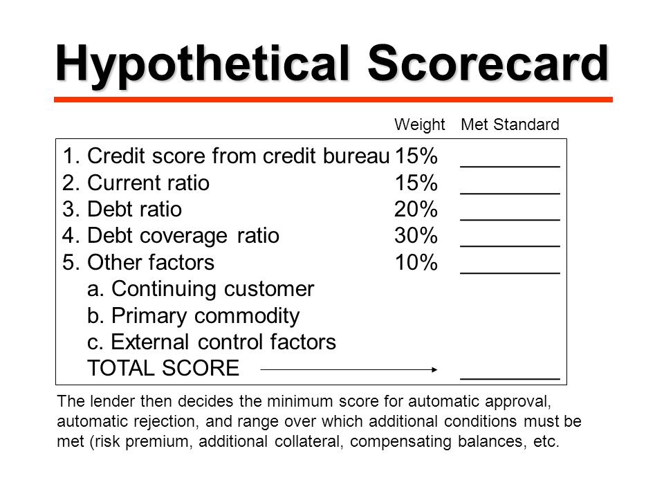 Hypothetical Scorecard 1.Credit score from credit bureau15%________ 2.Current ratio15%________ 3.Debt ratio20%________ 4.Debt coverage ratio30%________ 5.Other factors10%________ a.