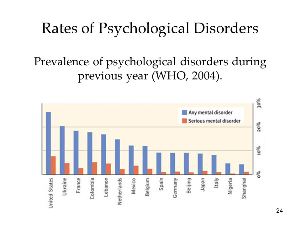 24 Rates of Psychological Disorders Prevalence of psychological disorders during previous year (WHO, 2004).