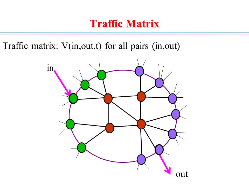 Traffic Matrix in out Traffic matrix: V(in,out,t) for all pairs (in,out)