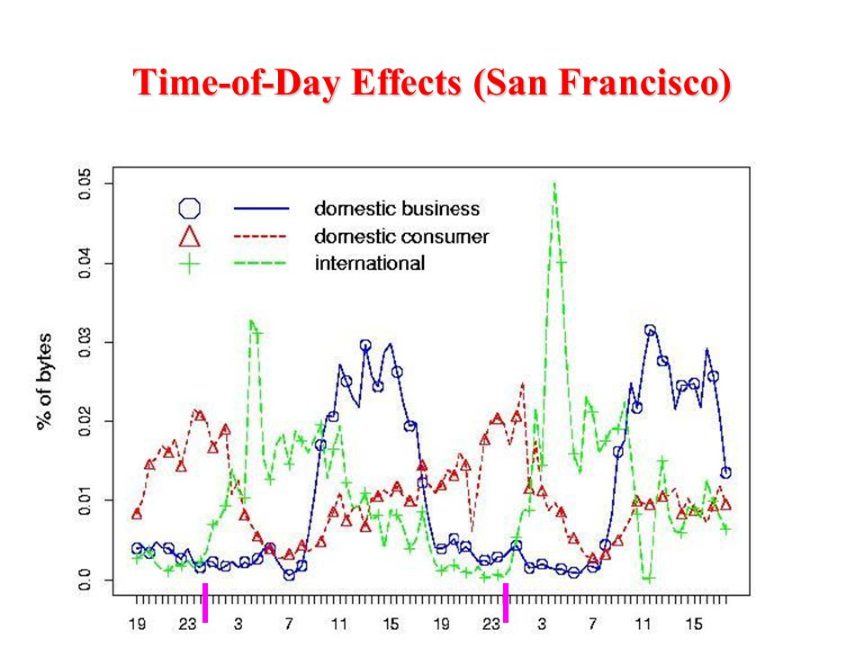 Time-of-Day Effects (San Francisco)
