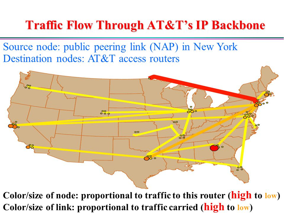 Traffic Flow Through AT&T's IP Backbone Color/size of node: proportional to traffic to this router ( high to low ) Color/size of link: proportional to traffic carried ( high to low ) Source node: public peering link (NAP) in New York Destination nodes: AT&T access routers