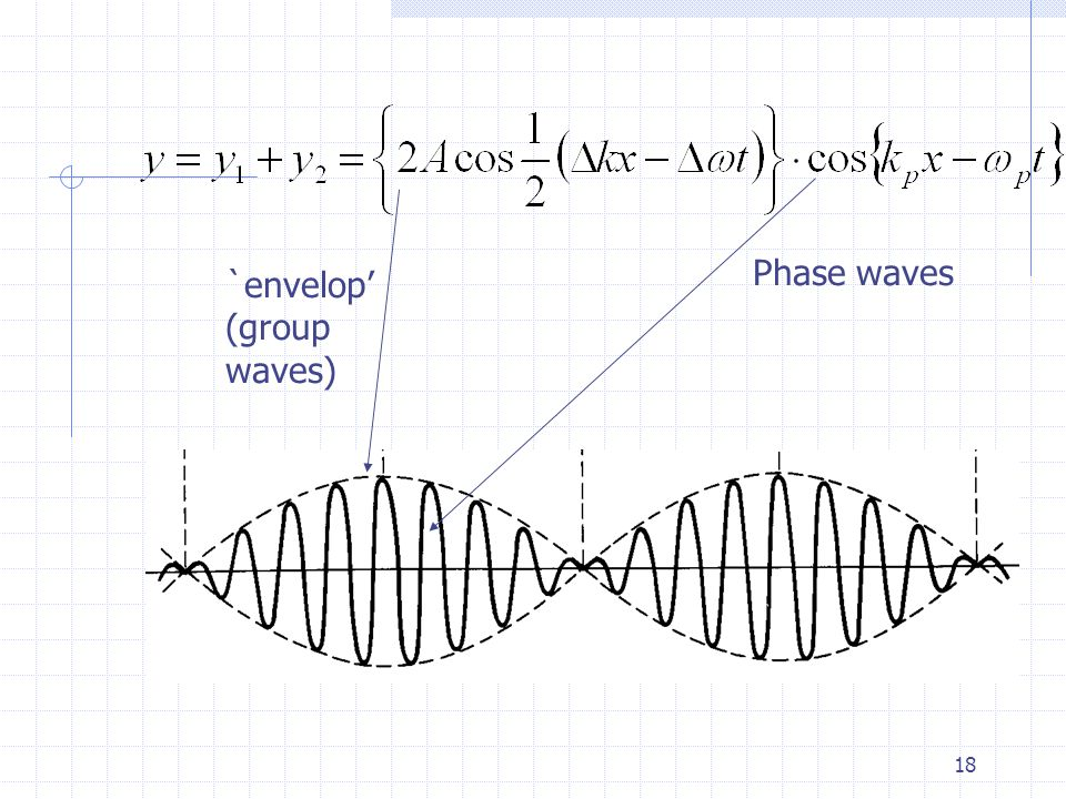 17 As a comparison to a plain waves, a group wave is more 'localised' (due to the existence of the wave envelop.