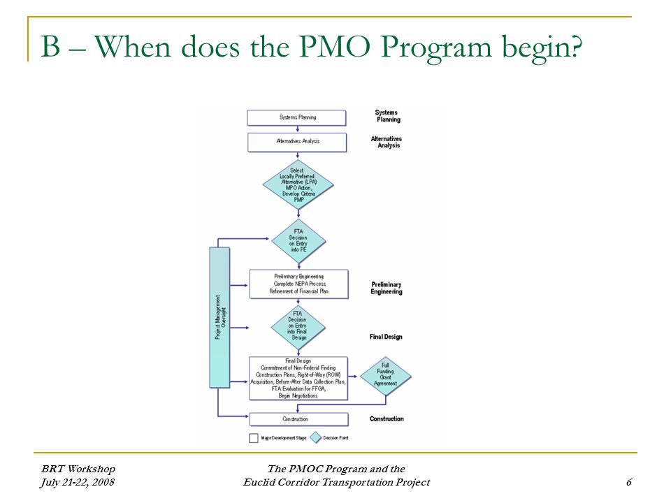 BRT Workshop July 21-22, 2008 The PMOC Program and the Euclid Corridor Transportation Project6 B – When does the PMO Program begin