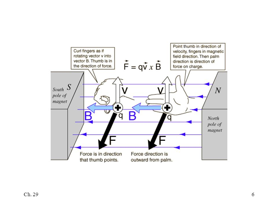 ch 291 chapter 29 serway jewett ch 292 b field from magnet e rh slideplayer com Simple Wiring Diagrams Simple Wiring Diagrams