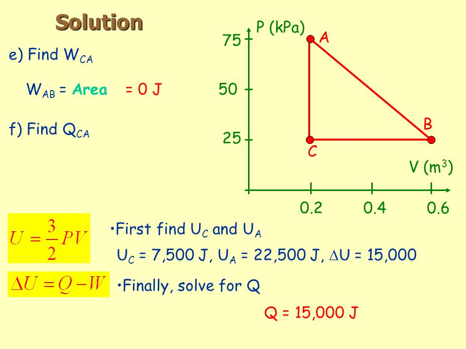 Solution e) Find W CA f) Find Q CA V (m 3 ) P (kPa) A B C W AB = Area= 0 J First find U C and U A U C = 7,500 J, U A = 22,500 J,  U = 15,000 Finally, solve for Q Q = 15,000 J