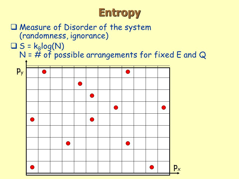 Entropy  Measure of Disorder of the system (randomness, ignorance)  S = k B log(N) N = # of possible arrangements for fixed E and Q pxpx pypy