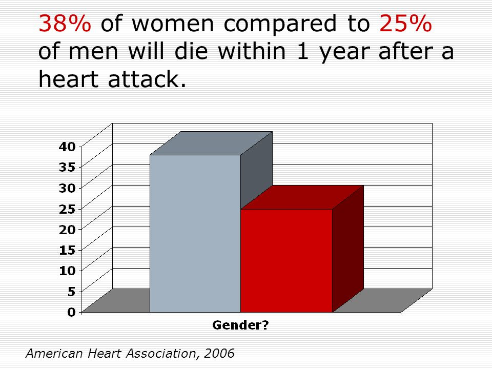 38% of women compared to 25% of men will die within 1 year after a heart attack.