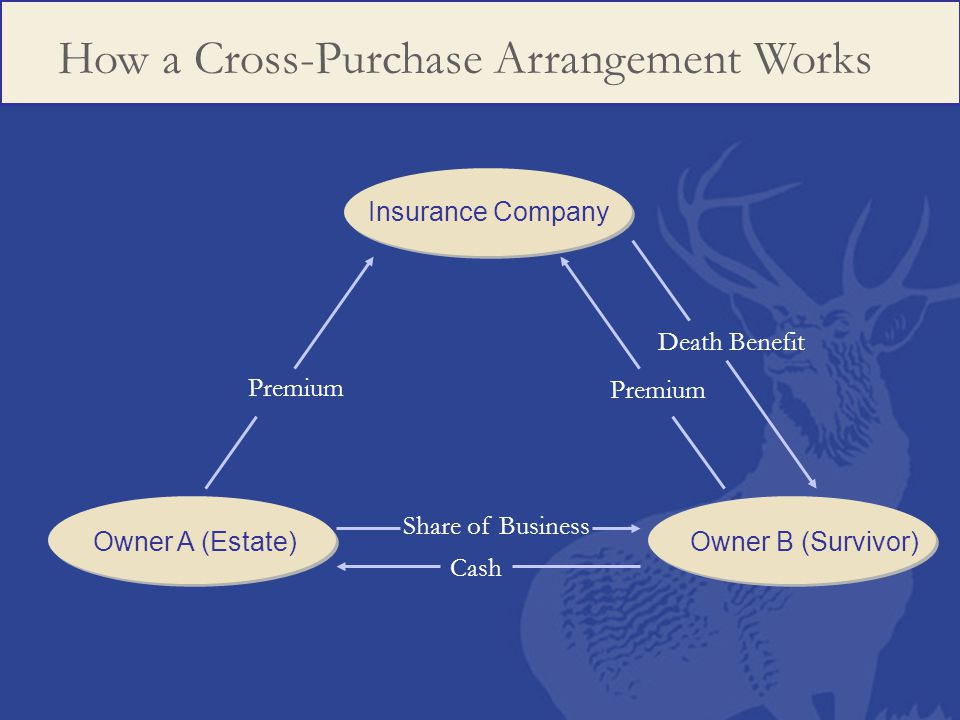 How a Cross-Purchase Arrangement Works Insurance Company Owner A (Estate)Owner B (Survivor) Premium Cash Share of Business Premium Death Benefit