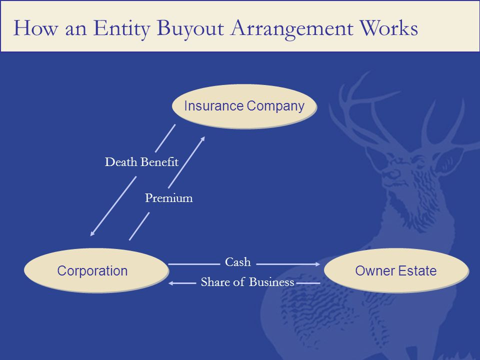 How an Entity Buyout Arrangement Works Insurance Company CorporationOwner Estate Death Benefit Premium Cash Share of Business