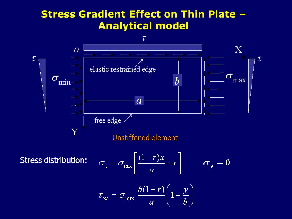 Unstiffened element Stress Gradient Effect on Thin Plate – Analytical model Stress distribution: