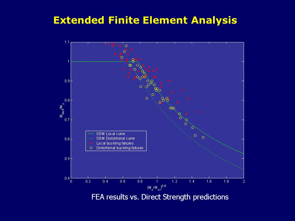 Extended Finite Element Analysis FEA results vs. Direct Strength predictions