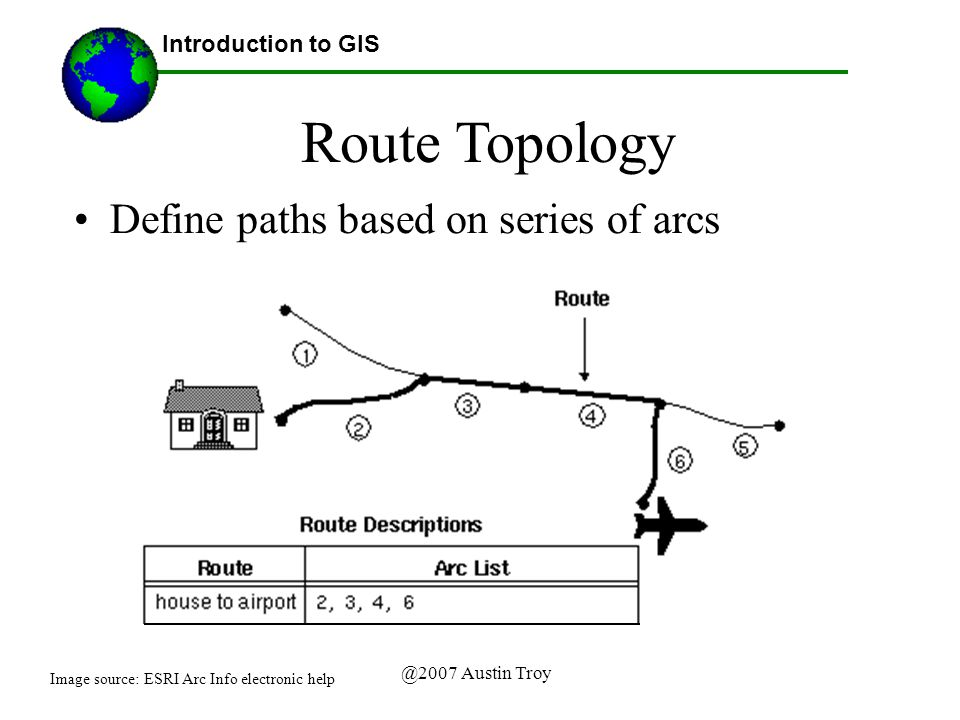 @2007 Austin Troy Introduction to GIS Route Topology Define paths based on series of arcs Image source: ESRI Arc Info electronic help