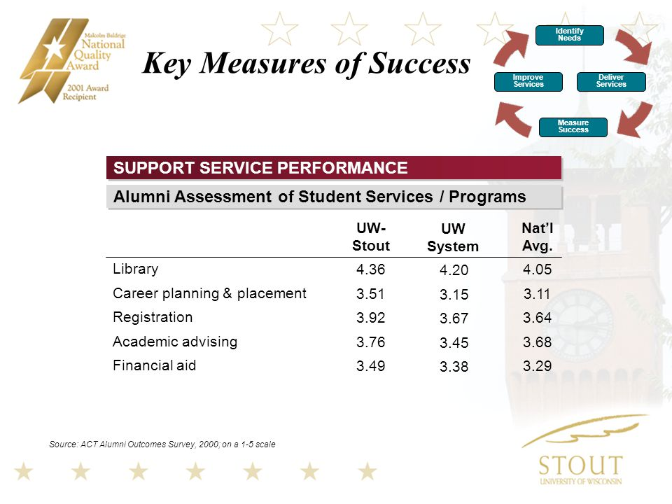 Key Measures of Success SUPPORT SERVICE PERFORMANCE Source: ACT Alumni Outcomes Survey, 2000; on a 1-5 scale Library Career planning & placement Registration Academic advising Financial aid UW- Stout UW System Nat'l Avg.