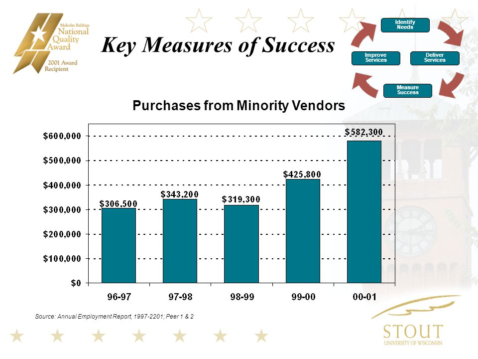 Key Measures of Success Source: Annual Employment Report, ; Peer 1 & 2 Purchases from Minority Vendors Identify Needs Improve Services Deliver Services Measure Success