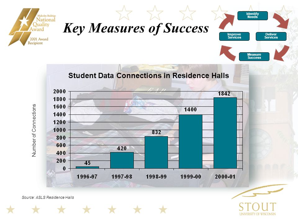 Key Measures of Success Student Data Connections in Residence Halls Source: ASLS Residence Halls Number of Connections Identify Needs Improve Services Deliver Services Measure Success