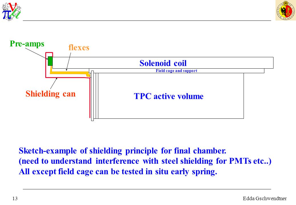 Edda Gschwendtner13 TPC active volume Solenoid coil Field cage and support Sketch-example of shielding principle for final chamber.