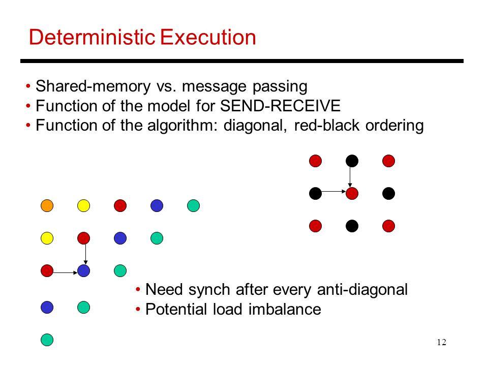 12 Deterministic Execution Need synch after every anti-diagonal Potential load imbalance Shared-memory vs.