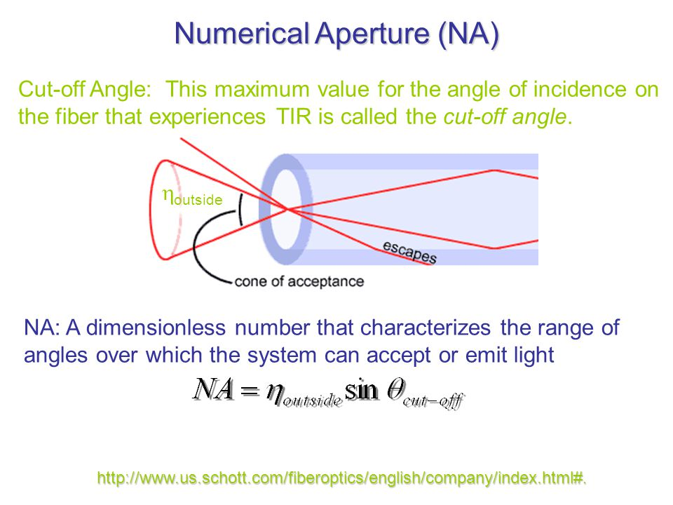 Fiber Optics Defining Characteristics: Numerical Aperture
