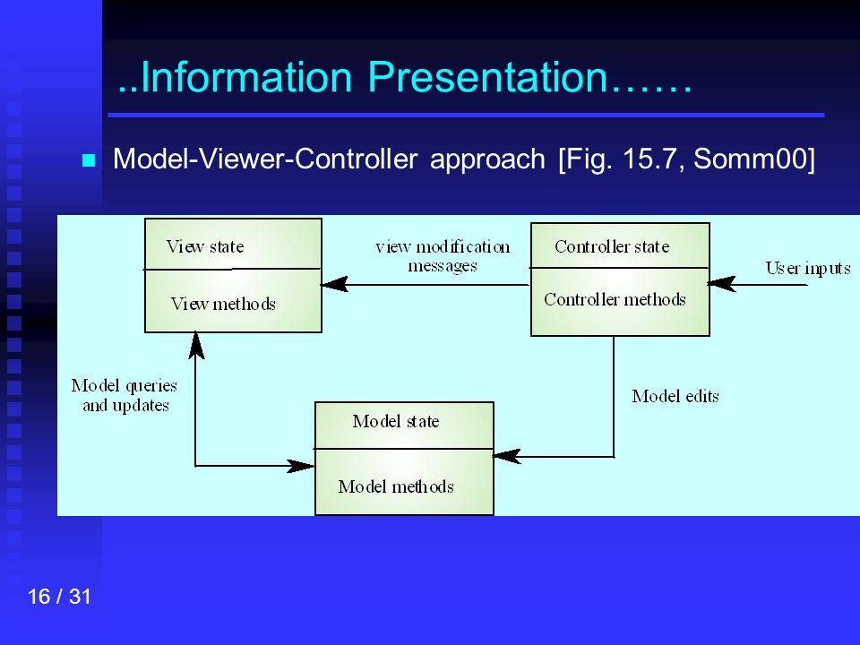 16 / 31..Information Presentation…… n n Model-Viewer-Controller approach [Fig. 15.7, Somm00]
