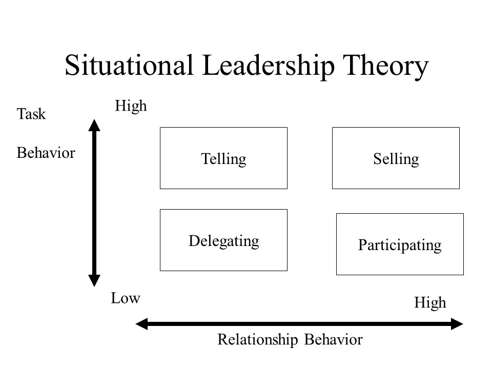 Situational Leadership Theory TellingSelling Delegating Participating Task Behavior Relationship Behavior High Low High