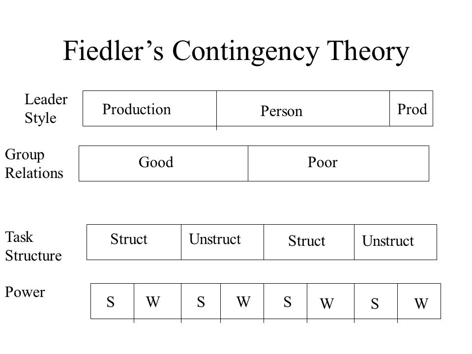 Fiedler's Contingency Theory Leader Style Group Relations Task Structure Power GoodPoor StructUnstruct StructUnstruct SWSWS WSW Production Person Prod
