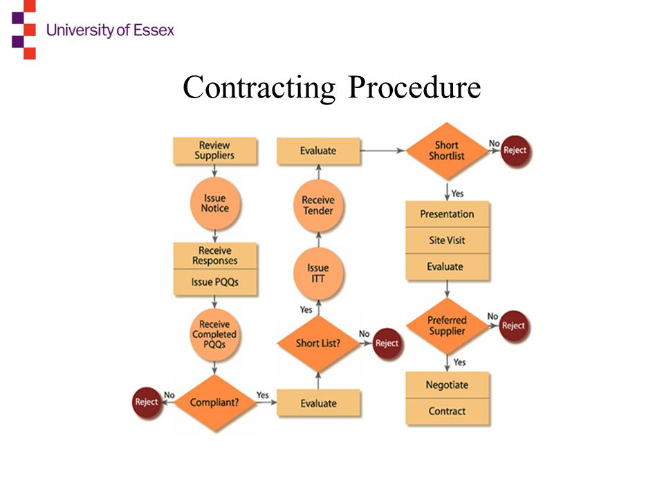 Contracting Procedure