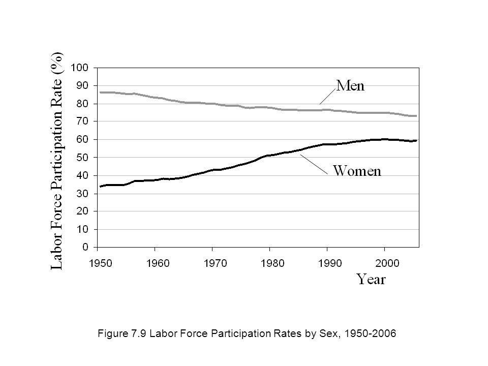 Figure 7.9 Labor Force Participation Rates by Sex,