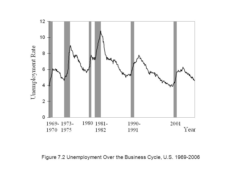 Figure 7.2 Unemployment Over the Business Cycle, U.S