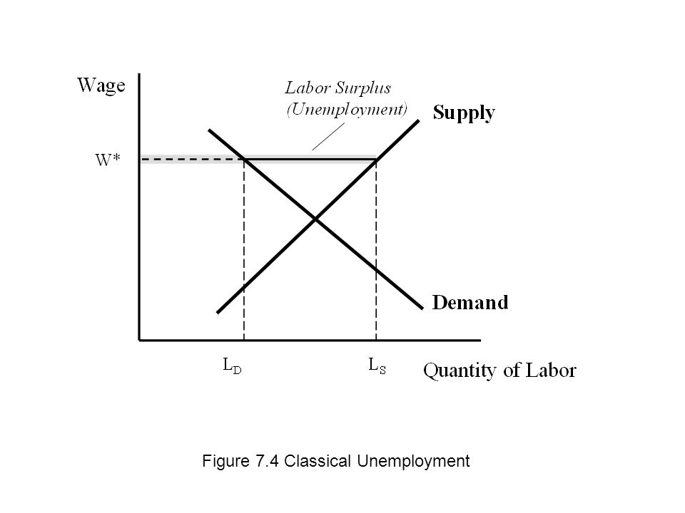 Figure 7.4 Classical Unemployment