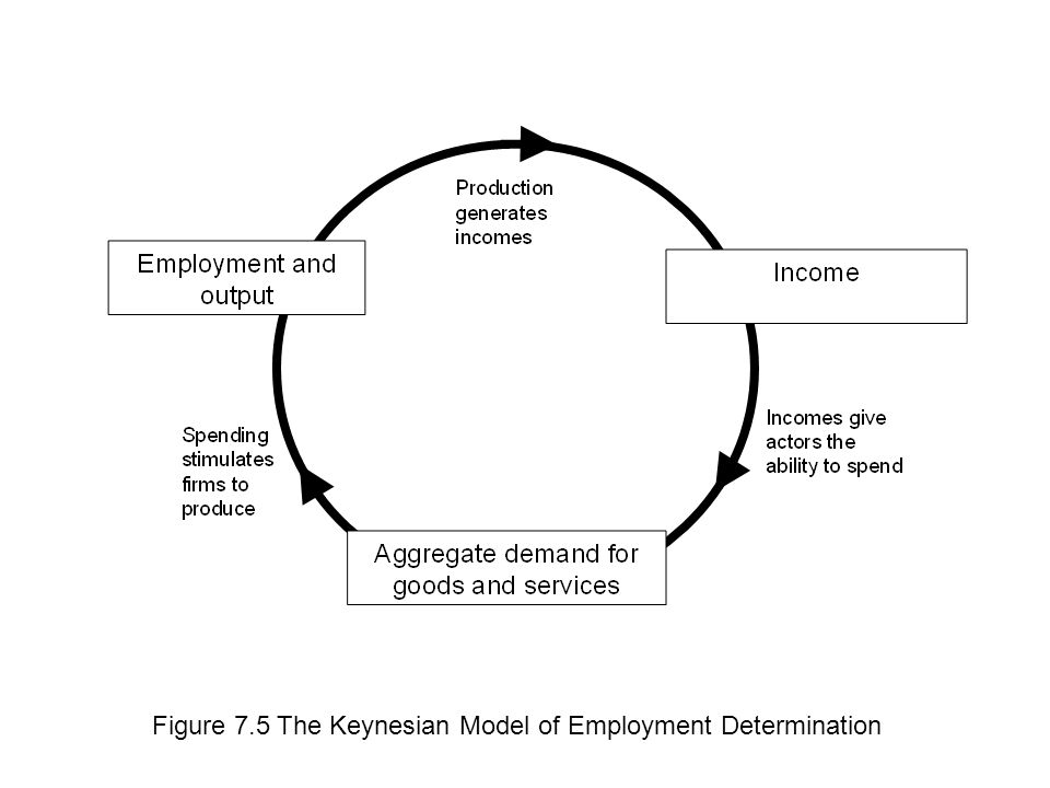 Figure 7.5 The Keynesian Model of Employment Determination