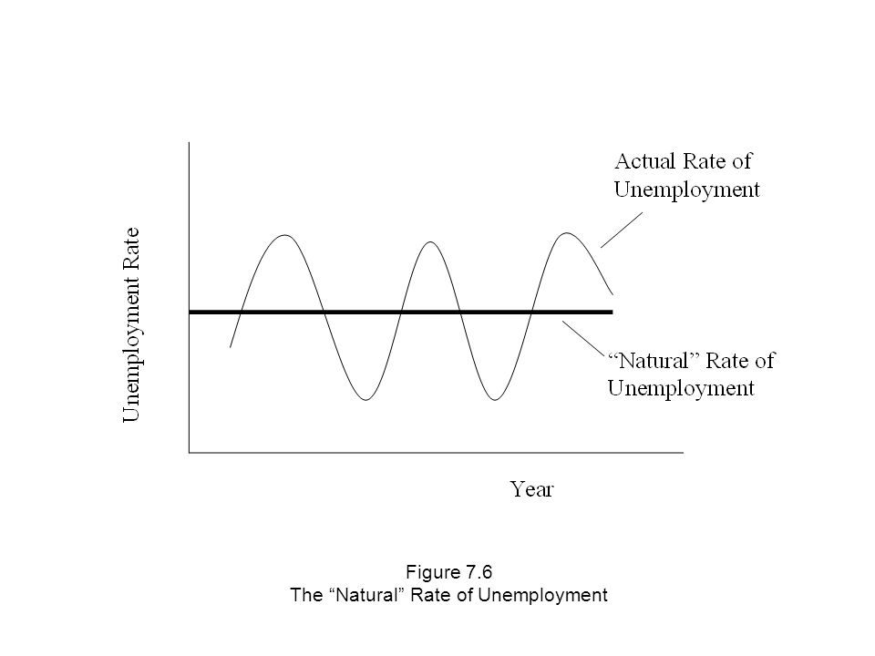 Figure 7.6 The Natural Rate of Unemployment