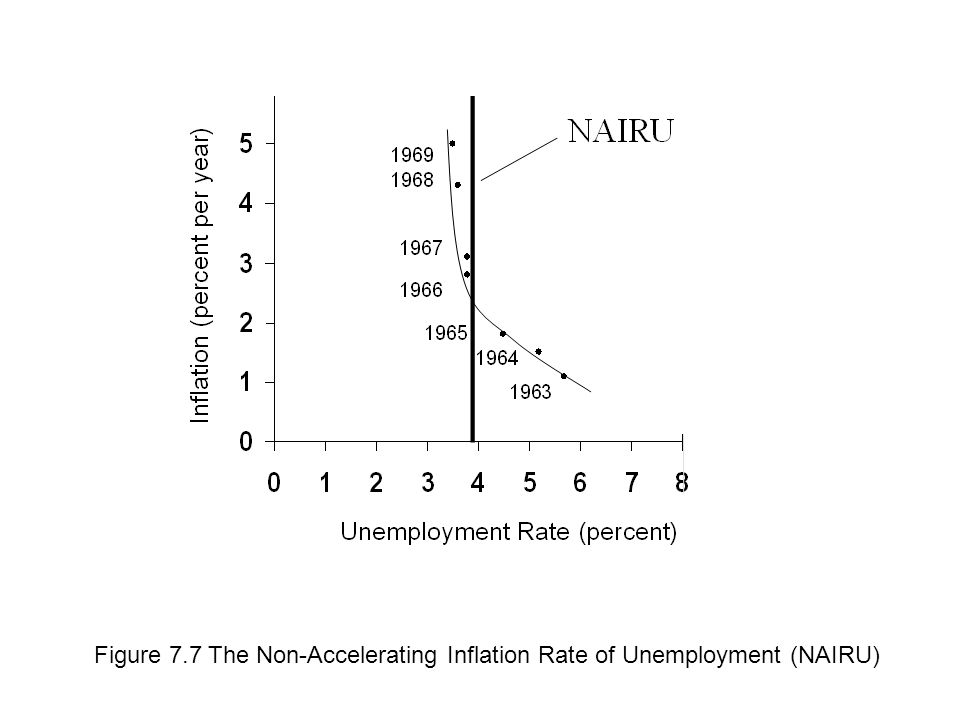 Figure 7.7 The Non-Accelerating Inflation Rate of Unemployment (NAIRU)