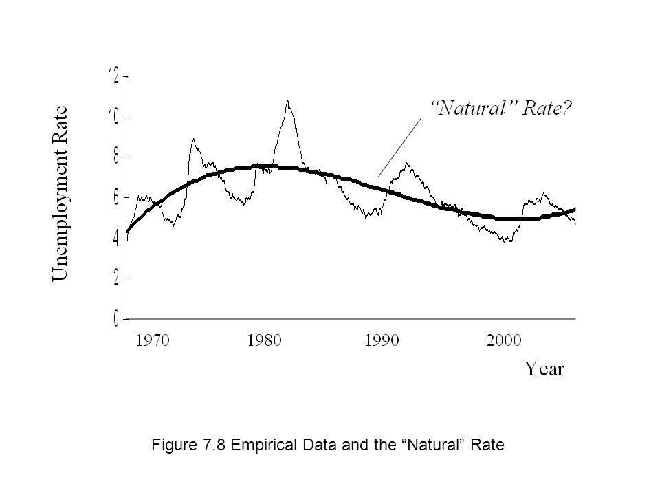 Figure 7.8 Empirical Data and the Natural Rate