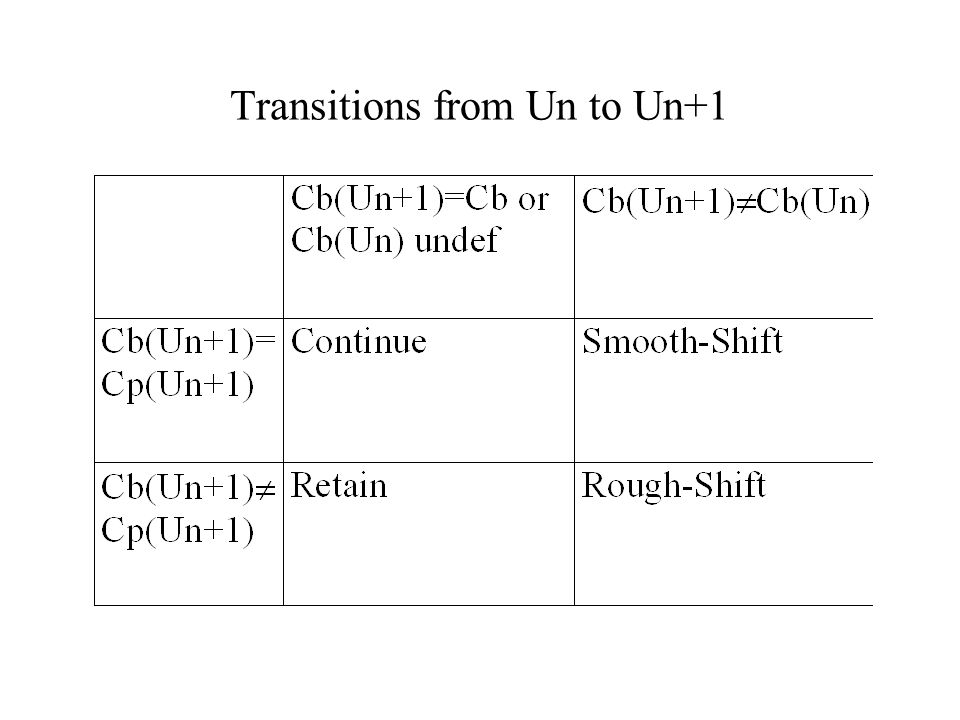 Transitions from Un to Un+1