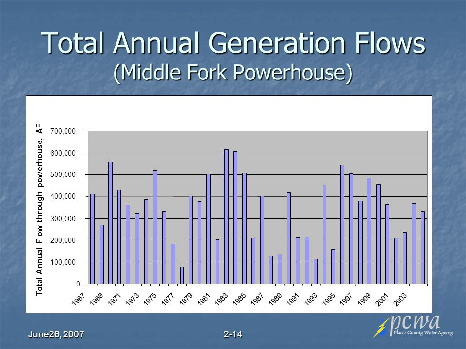 June26, Total Annual Generation Flows (Middle Fork Powerhouse)