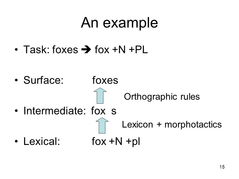 15 An example Task: foxes  fox +N +PL Surface: foxes Intermediate: fox s Lexical: fox +N +pl Lexicon + morphotactics Orthographic rules