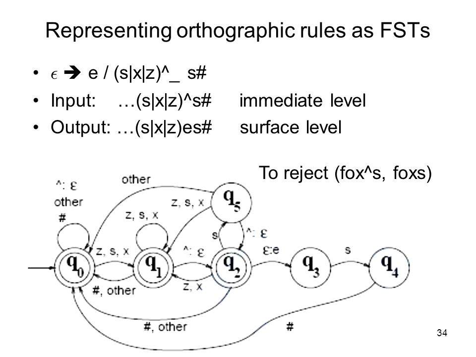 34 Representing orthographic rules as FSTs ²  e / (s|x|z)^_ s# Input: …(s|x|z)^s# immediate level Output: …(s|x|z)es# surface level To reject (fox^s, foxs)