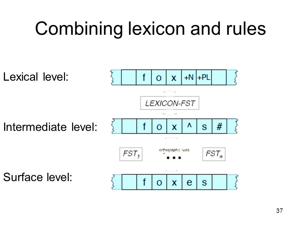 37 Combining lexicon and rules Surface level: Intermediate level: Lexical level: