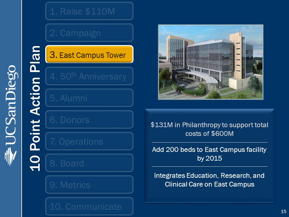 $131M in Philanthropy to support total costs of $600M Add 200 beds to East Campus facility by 2015 Integrates Education, Research, and Clinical Care on East Campus $131M in Philanthropy to support total costs of $600M Add 200 beds to East Campus facility by 2015 Integrates Education, Research, and Clinical Care on East Campus 1.