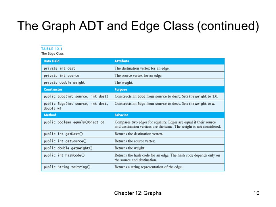 Chapter 12: Graphs10 The Graph ADT and Edge Class (continued)