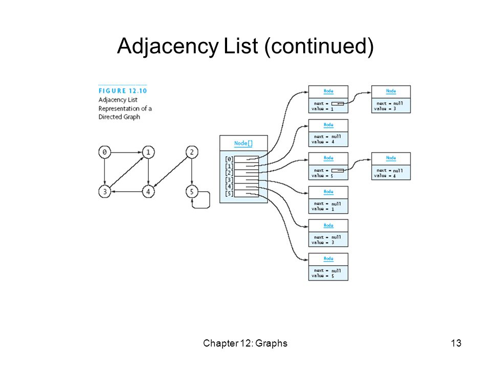Chapter 12: Graphs13 Adjacency List (continued)