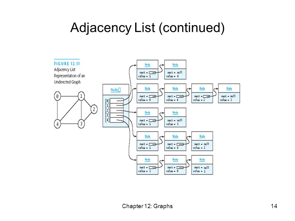 Chapter 12: Graphs14 Adjacency List (continued)