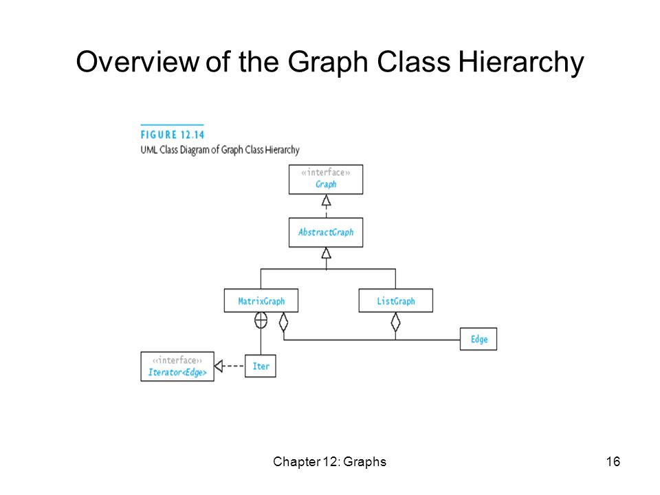 Chapter 12: Graphs16 Overview of the Graph Class Hierarchy