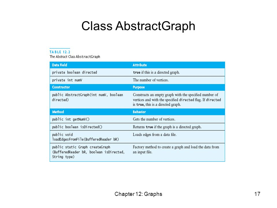 Chapter 12: Graphs17 Class AbstractGraph