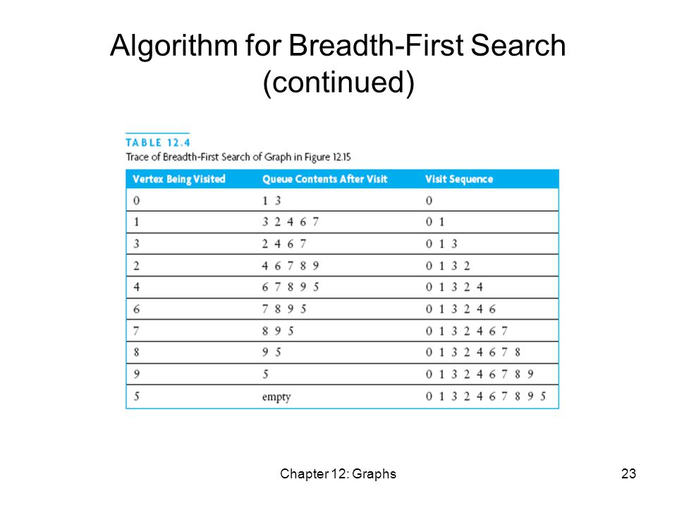 Chapter 12: Graphs23 Algorithm for Breadth-First Search (continued)