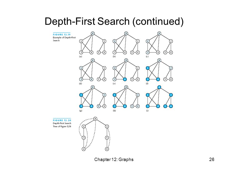 Chapter 12: Graphs26 Depth-First Search (continued)
