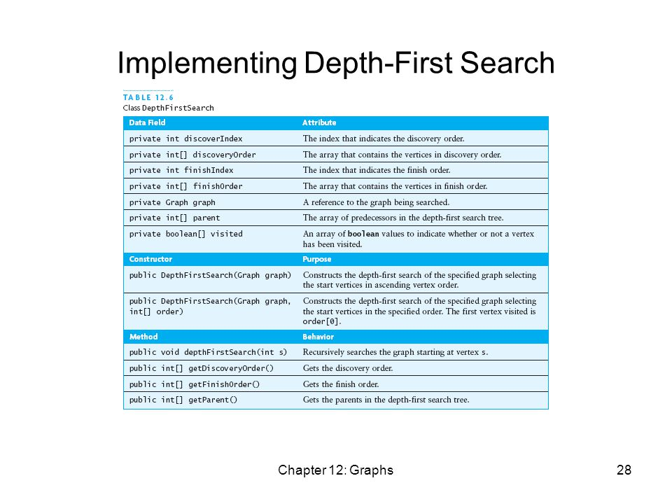 Chapter 12: Graphs28 Implementing Depth-First Search