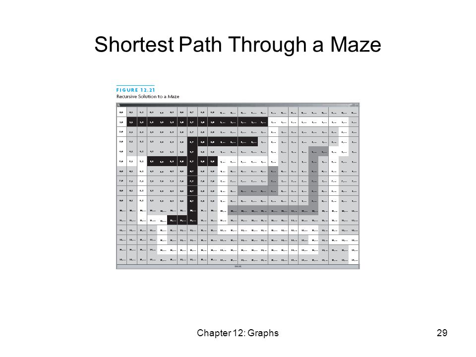 Chapter 12: Graphs29 Shortest Path Through a Maze