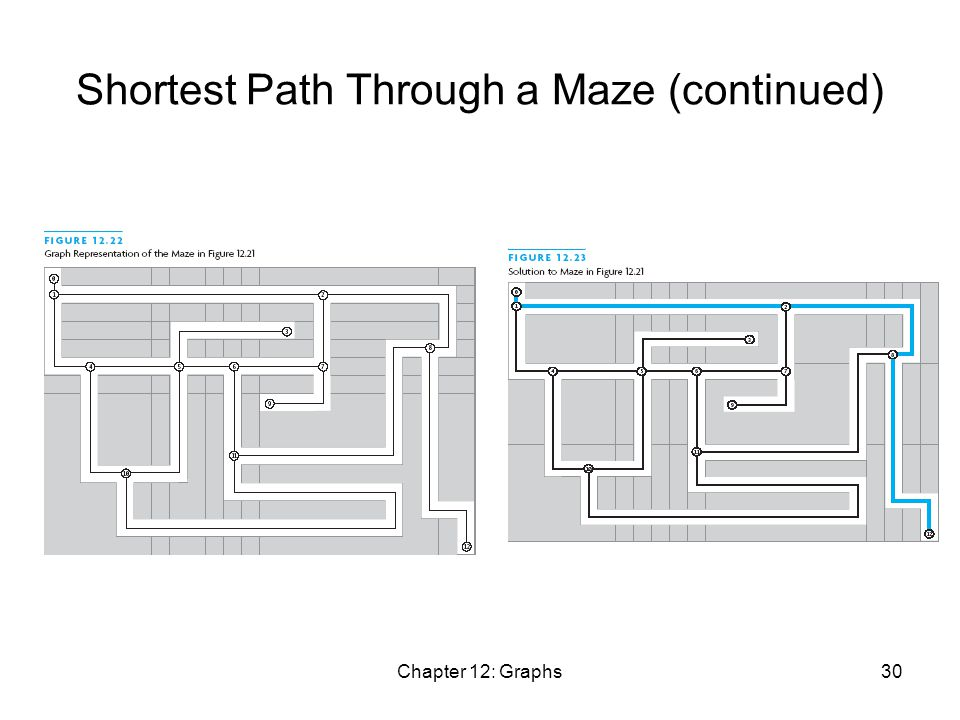 Chapter 12: Graphs30 Shortest Path Through a Maze (continued)